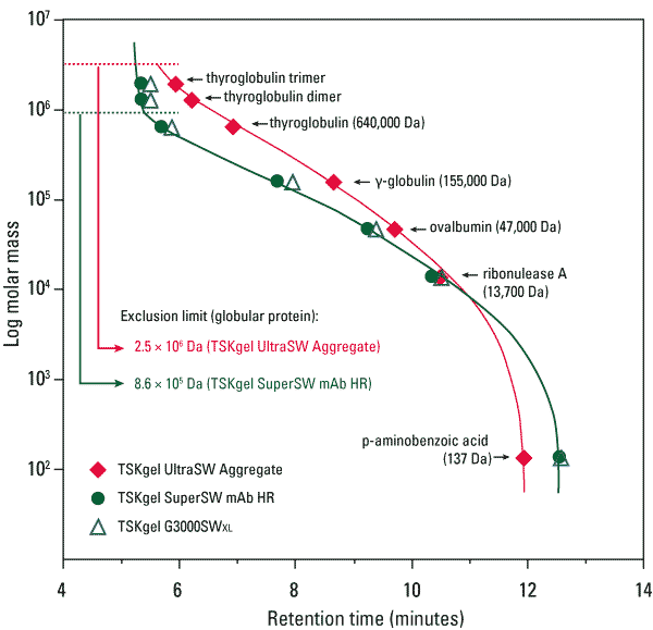 SuperSW mAb Calibration Curves