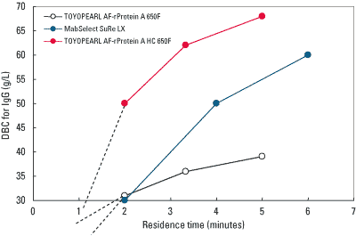Comparison of residence time and capacity of TOYOPEARL Protein A resins