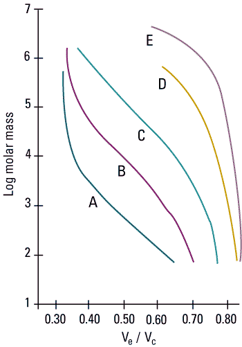 sec_resins_calibration_curves.png
